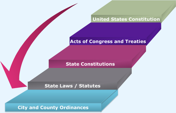 Hierarchy of Laws for Enumerated Powers